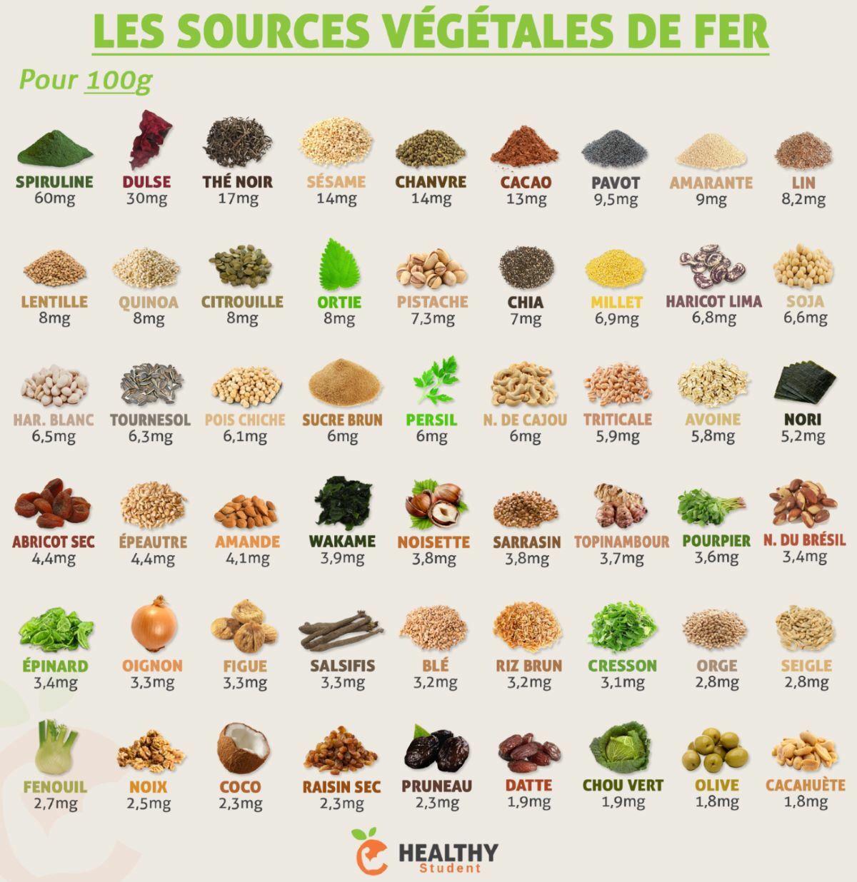aliments végétaux riches en fer