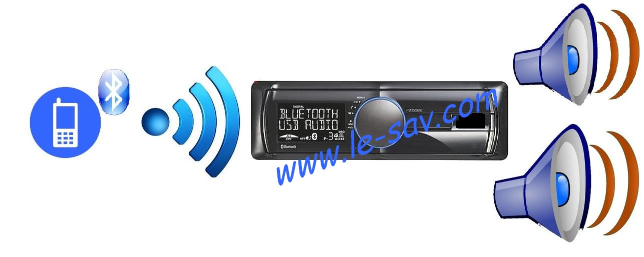 autoradio bluetooth telephone main libre