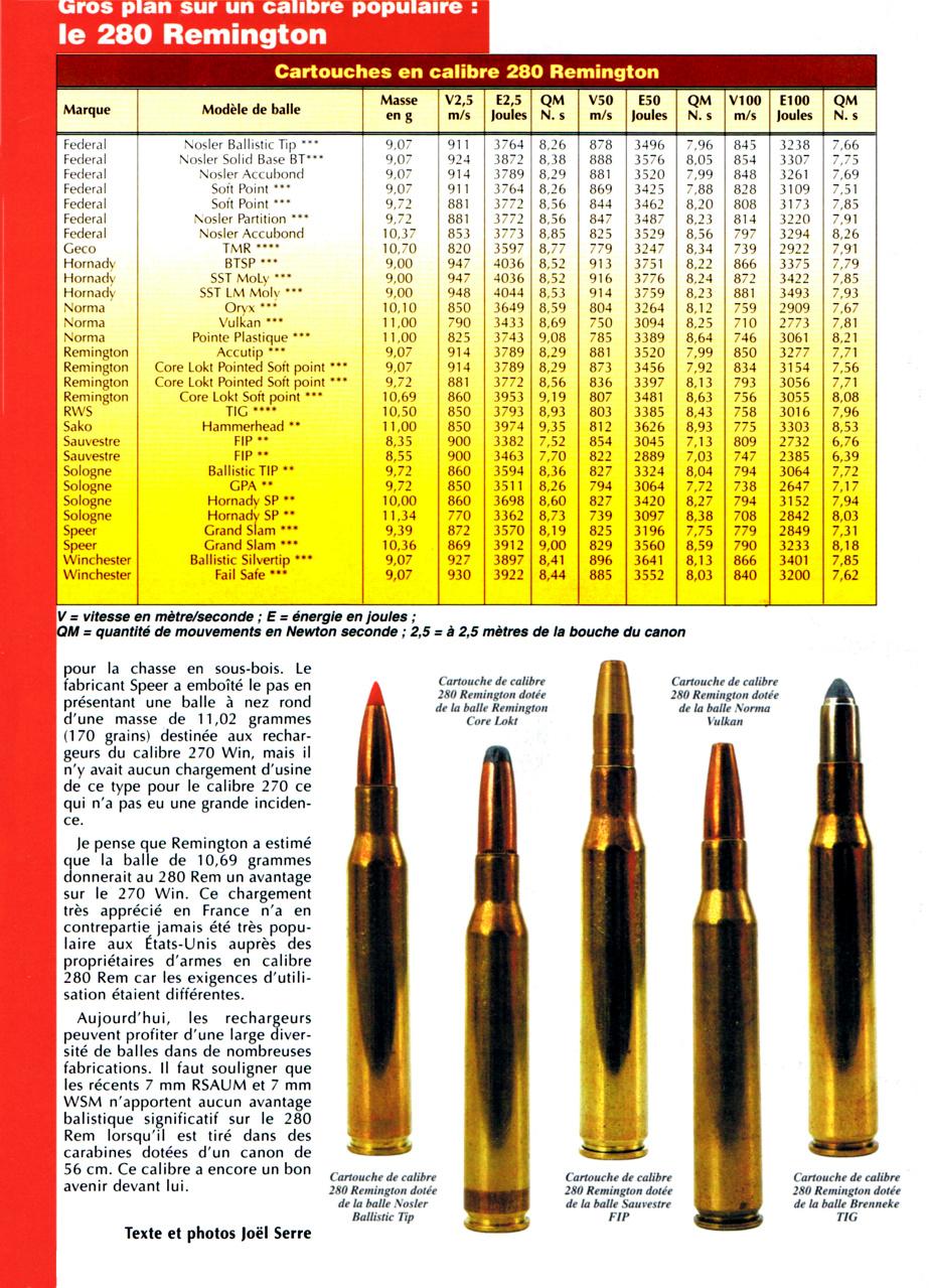 balistique remington