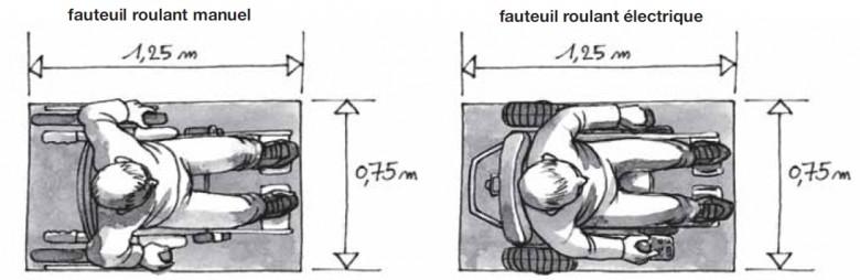 dimension d un fauteuil roulant
