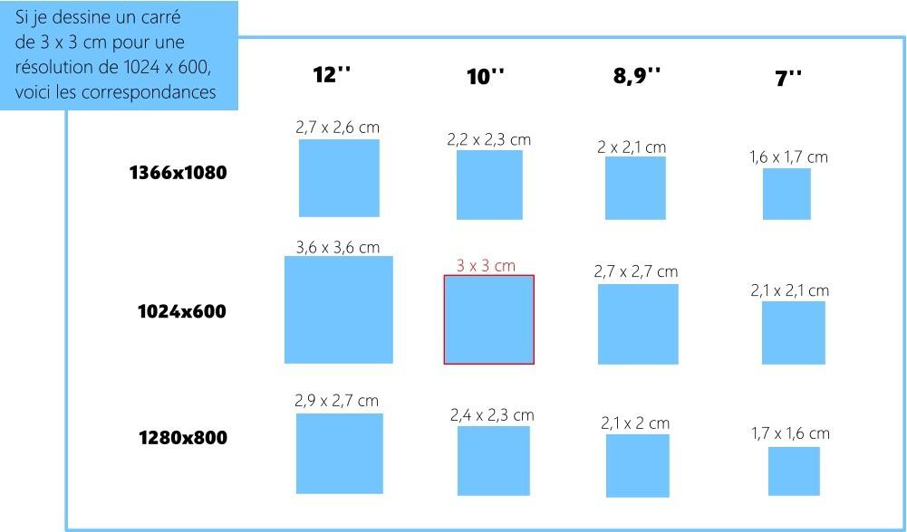 dimensions tablette 7 pouces